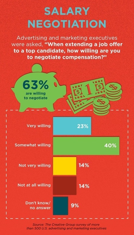 Survey Says Creative Pros Can Seek Higher Starting Salaries   The Perfect Résumé & Social Media Profile Writer   Scoop.it