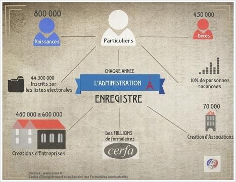 Chaque année l'administration française enregistre des millions .... | Fonction Publique Digitale | Scoop.it