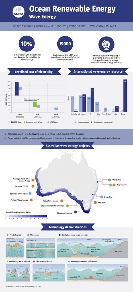 Catching the waves: it's time for Australia to embrace ocean renewable energy | Eco issues | Scoop.it