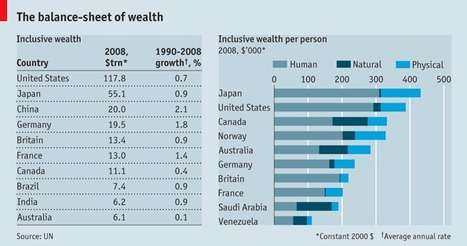 The real wealth of nations - The Economist (2012) | Agricultural Biodiversity | Scoop.it