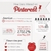 Infographie : Pinterest, les femmes et les marques | SM news | Scoop.it