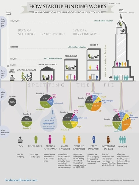 How Funding In Startup Works.. A journey from Idea to IPO.. | IT Trends, StartUps & something more... | Scoop.it