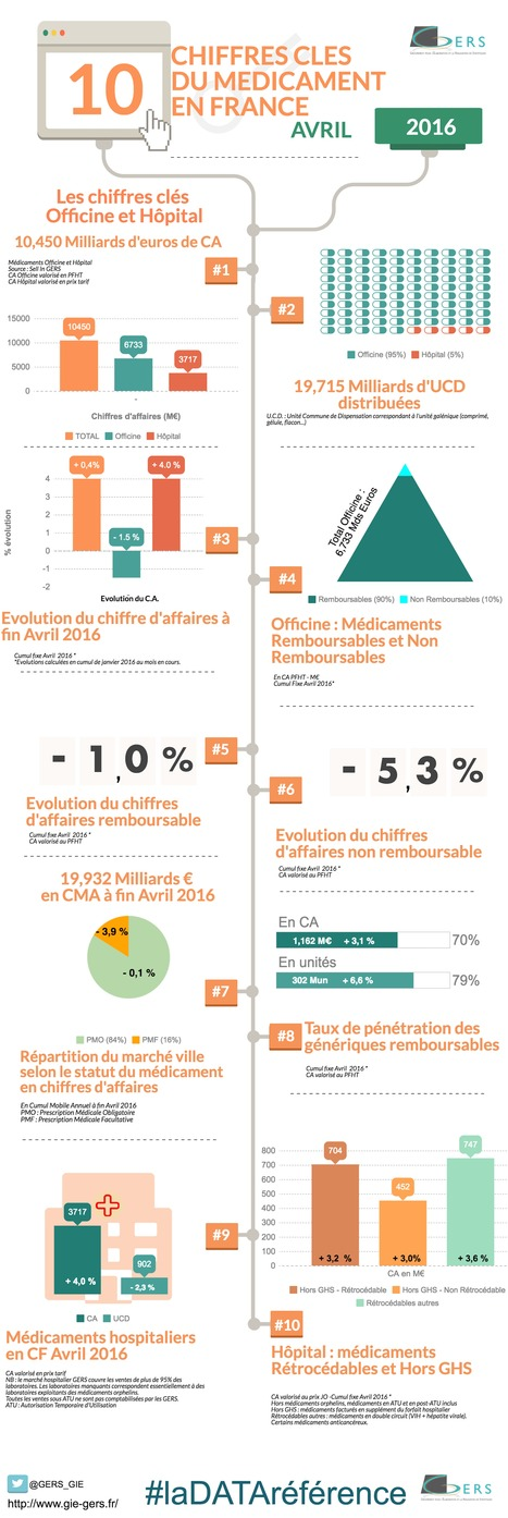 Infographie Marché pharmaceutique France - Les Points Clés Avril 2016 #pharma #hcsmeufr | 7- DATA, DATA,& MORE DATA IN HEALTHCARE by PHARMAGEEK | Scoop.it
