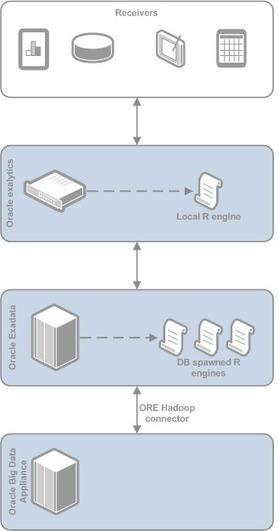 Using R and Oracle Exadata via @capgemini | Digital Transformation of Businesses | Scoop.it