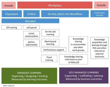 Where does managed learning stop and self-managed learning begin? | Educational Leadership and Technology | Scoop.it