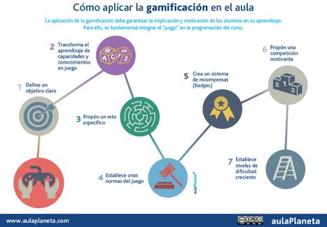 Cómo aplicar la gamificación en el aula | Las TIC en el aula de ELE | Scoop.it