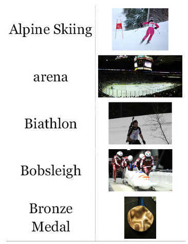 Olympic Flashcards | Digital Downloads | Scoop.it