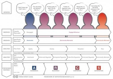 Framework of Motivated Behaviour | UXploration | Scoop.it