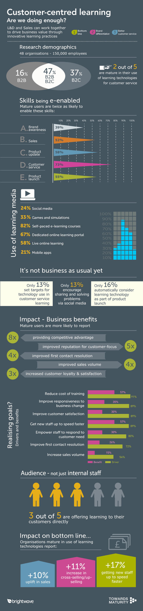 Infographic: Customer-Centered Learning | Collective Intelligence & Distance Learning | Scoop.it