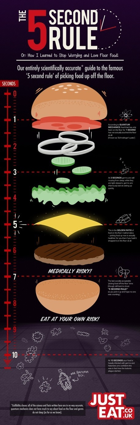 Infographic: The five-second rule explained | Communication & PR | Scoop.it