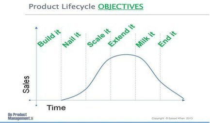 The Maturity of your Market Dictates the Type of Product that You Need | Product Management & Marketing | Scoop.it
