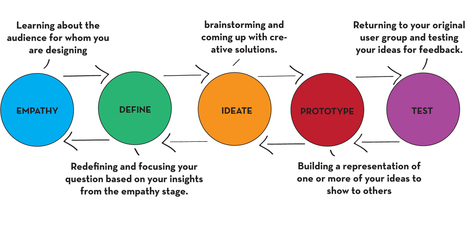 INNOVATION TOOLS: design thinking tools that works in corporate | INNOWEO | Business DNA (Design-Thinking) | Scoop.it