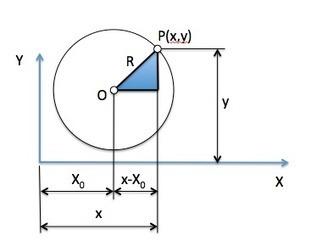 Aplicación del teorema de Pitágoras: Ecuación de la circunferencia | Teorema de pitagoras | Scoop.it