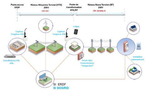 """Toulouse expérimente le réseau d'électricité du futur   """"green business""""   Scoop.it"""