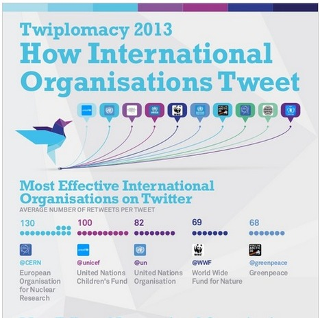 Twiplomacy Infographic: How International Organizations Tweet - Burson·Marsteller | Social Media Advocacy | Scoop.it