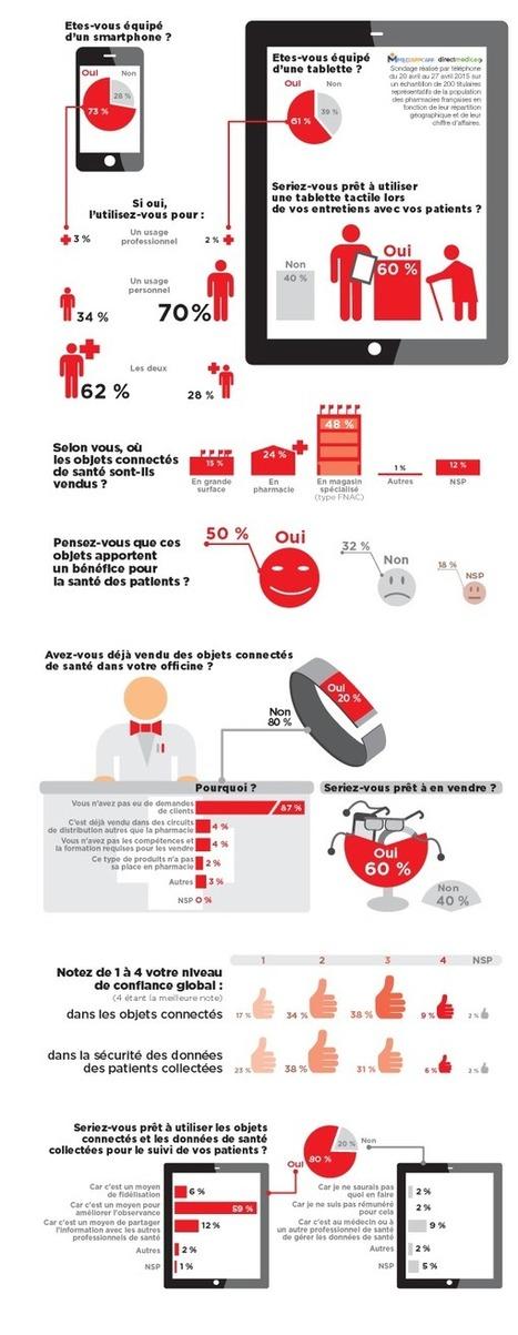 Nouveau baromètre du pharmacien connecté - Buzz-esanté | Healthcare - e-santé-télémédecine | Scoop.it