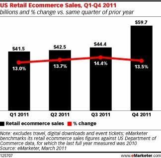 Ecommerce Sales on Track for Healthy Growth - eMarketer | Digital Scoops | Scoop.it