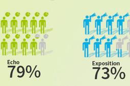 Influencer Marketing: Top Tactics and Challenges | e-commerce & social media | Scoop.it
