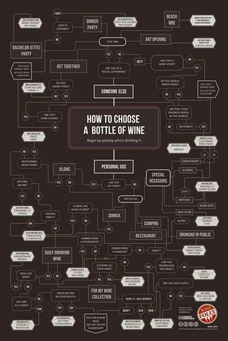 Flowchart: How To Choose A Bottle Of Wine ... | e-merging Knowledge | Scoop.it