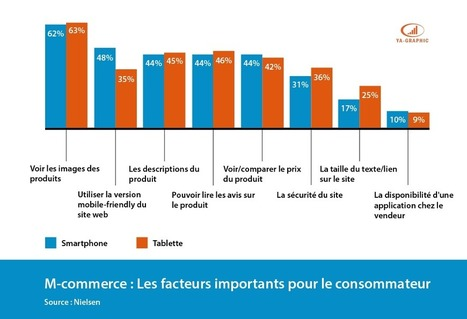 M-commerce : 5 facteurs importants pour les clients   Distribution - Innovation   Scoop.it