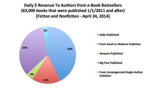 May 2014 Author Earnings Report – Author Earnings | Edition numérique et liseuses | Scoop.it