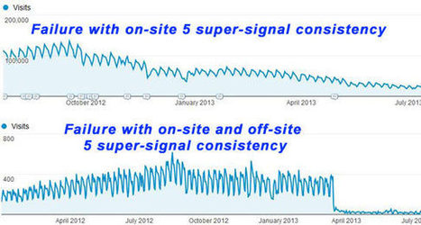 QUART - The 5 SEO Super-Signals - Search Engine Journal | Search Engine Optimization | Scoop.it