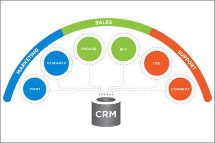 SugarCRM - The best CRM tool for large enterprises and SME's   Web Development   Scoop.it