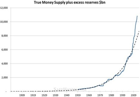 Money Supply Accelerating | Alasdair Macleod | Safehaven.com | Gold and What Moves it. | Scoop.it