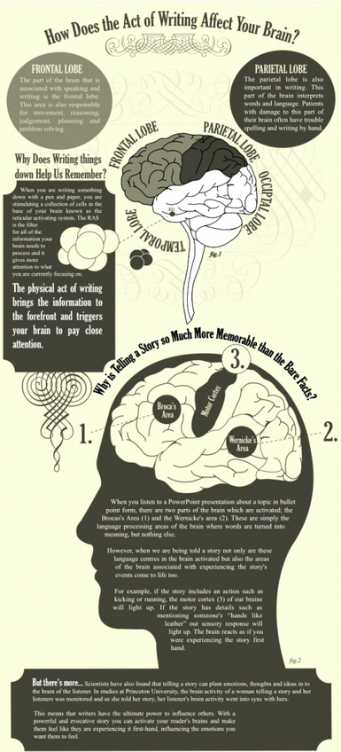 How writing affects your brain | e-Xploration | Scoop.it