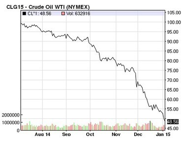 What's happening to oil prices? - Boston Globe   Just Good   Scoop.it