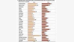 Por las primarias, la oferta electoral ya se redujo 15% en dos años | Economía y política | Cronista Comercial | Primarias Abiertas, Simultáneas y Obligatorias (PASO) | Scoop.it