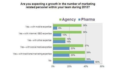Pharma is willing, but is it able? Agencies and pharma weigh in on multichannel marketing | Pharma Strategic | Scoop.it