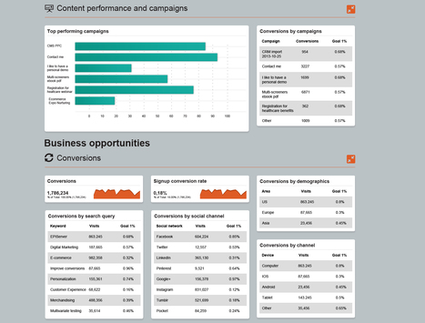 Four essential steps to creating a B2B marketing dashboard - Econsultancy | #TheMarketingAutomationAlert | tableaux de bord | Scoop.it