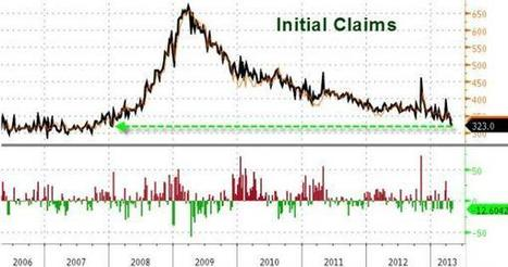 Initial Claims Drop To 324K, Lowest Since January 2008 | Zero Hedge | Commodities, Resource and Freedom | Scoop.it