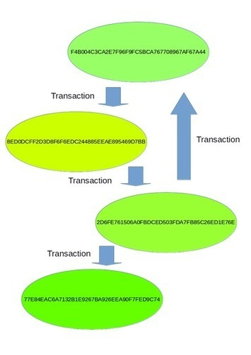 Spark+Scala+Graphx: Analyzing the Bitcoin Transaction Graph | Innovation | Scoop.it
