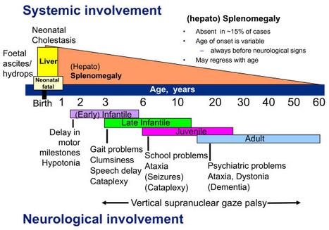 Orphanet Journal of Rare Diseases | Niemann-Pick disease type C | Inherited metabolic disease | Scoop.it