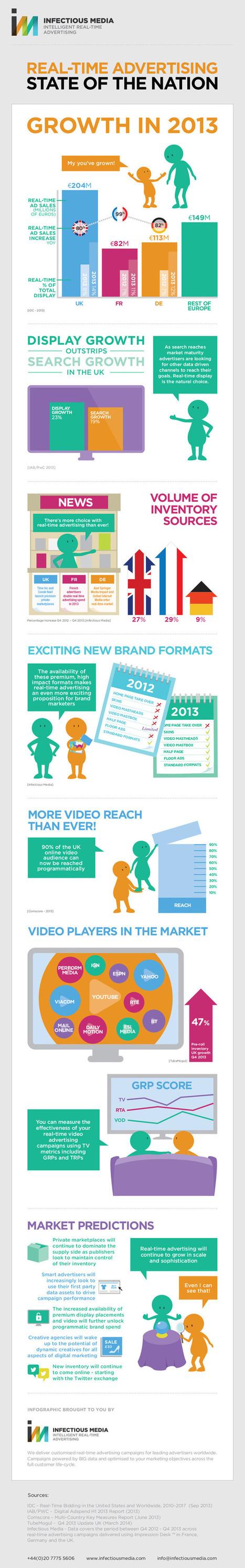 Publicidad en tiempo real #infografia #infographic #marketing | Seo, Social Media Marketing | Scoop.it
