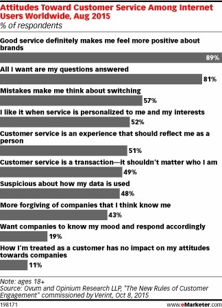 How to Win at Customer Service: Keep It Simple - eMarketer | New Customer & Employee Management | Scoop.it