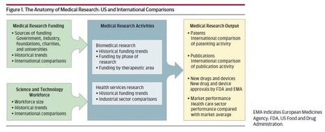 The Anatomy of Medical Research - US and International Comparisons | Pediatría | Scoop.it