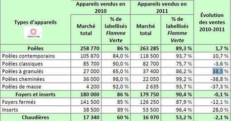 Bilan des ventes des appareils de chauffage au bois   Actu de la production forestiere française par François ROUSSELIN   Scoop.it