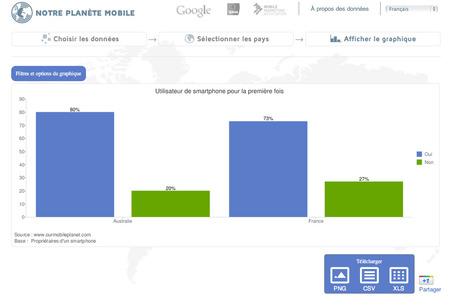 Planète smartphone   Journalisme graphique   Scoop.it