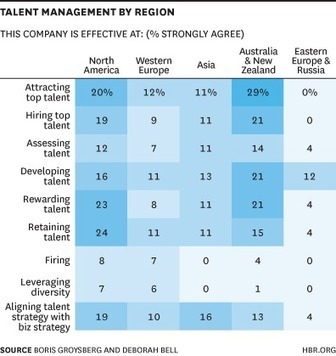 """Talent Management: Boards Give Their Companies an """"F"""" - Boris ... 