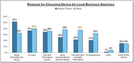 Tablet - Big Mobile or Small Desktop Device? - ClickZ mobile | Local SEO and Local Search Marketing News | Scoop.it