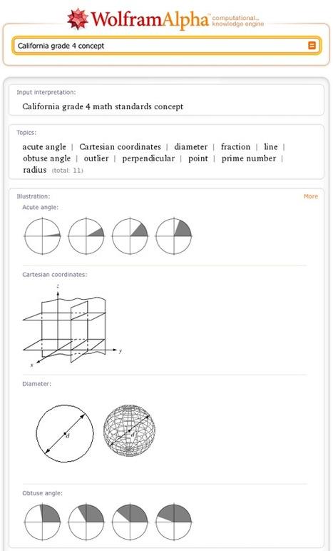 Wolfram|Alpha Meets MathWorld | maths | Scoop.it