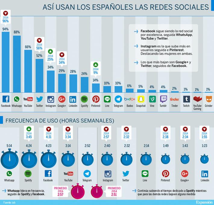 Los españoles dedican más de 5 horas a la semana a WhatsApp | SEO et Social Media Marketing | Scoop.it
