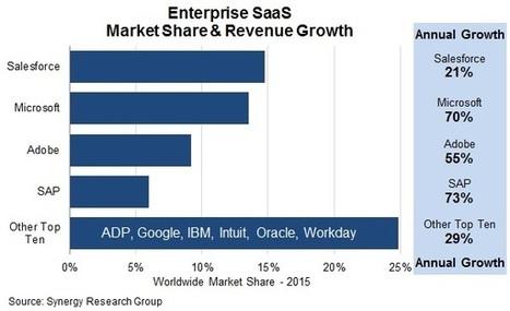 Microsoft catching up with Salesforce in SaaS revenues, argues research | L'Univers du Cloud Computing dans le Monde et Ailleurs | Scoop.it