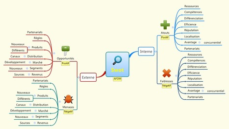 Mindmapping pour l'entreprise : l'analyse SWOT ou AFOM | Time to Learn | Scoop.it