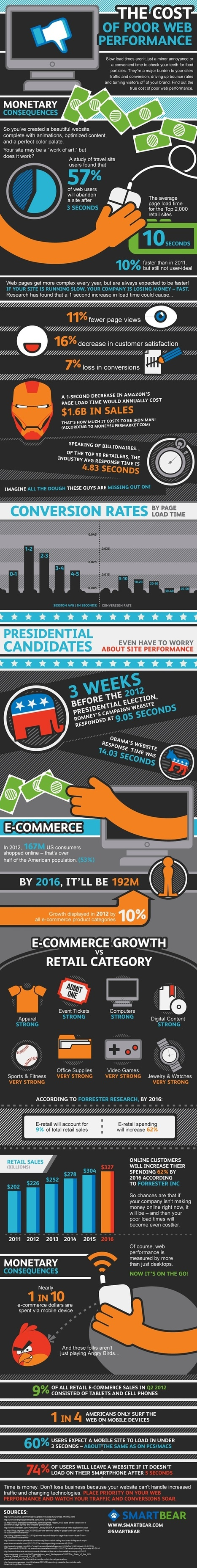The Cost of Poor Web Performance... [Infographic] | AtDotCom Social media | Scoop.it