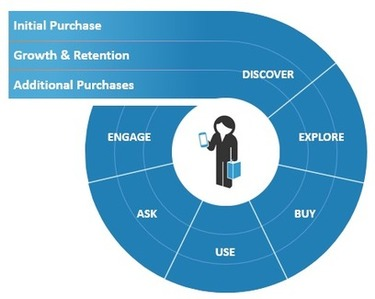 How Do Buyer Journeys Relate To the Customer Life Cycle? - Forrester | The MarTech Digest | Scoop.it
