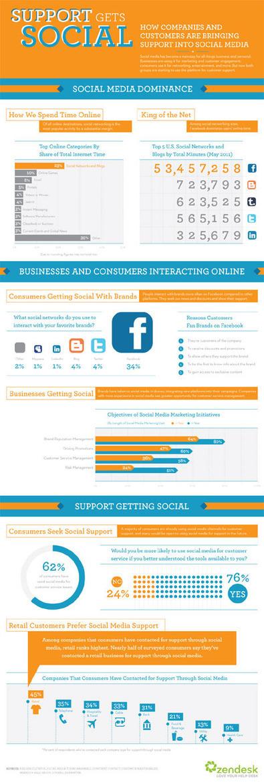 """La atención al cliente da """"plantón"""" a los call centers para caer en brazos de los social media : Marketing Directo   Atención al cliente en las redes sociales   Scoop.it"""